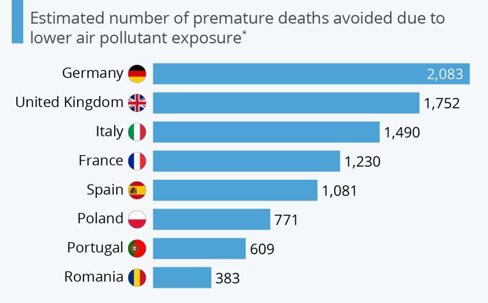 کاهش هزاران مرگ بهعلتِ بهبود کیفیت هوا