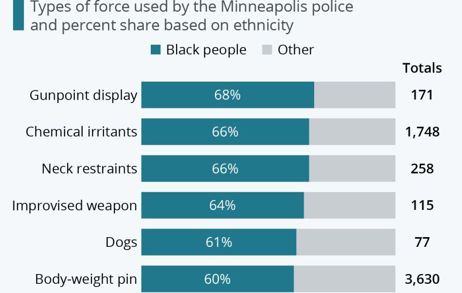 سیاهپوستان؛ هدف متحرکِ خشونتهای پلیس