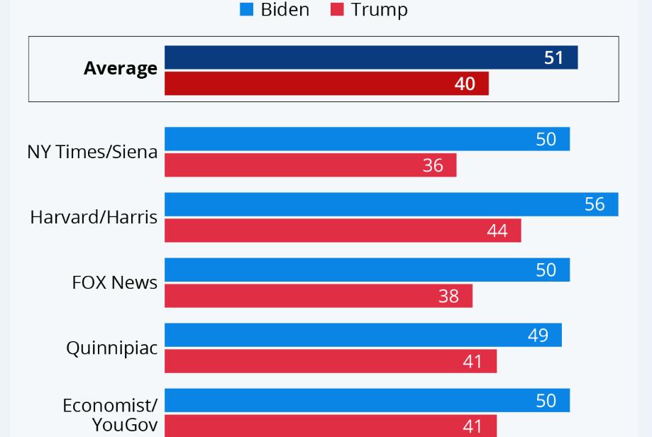 جو بایدن؛ باقدرت از دونالد ترامپ جلو زد
