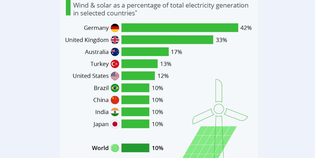 کدام کشورها از باد و خورشید «برق» میگیرند؟