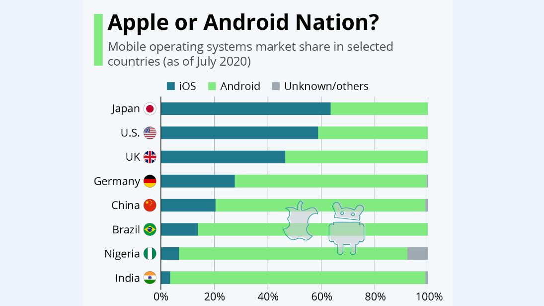 ژاپنیها؛ علاقهمندترین جامعه به گوشیهای آیفون