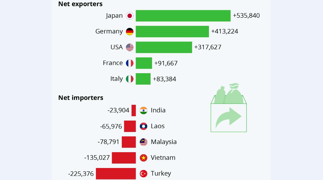 سلاطینِ واردات و صادرات ضایعات پلاستیکی