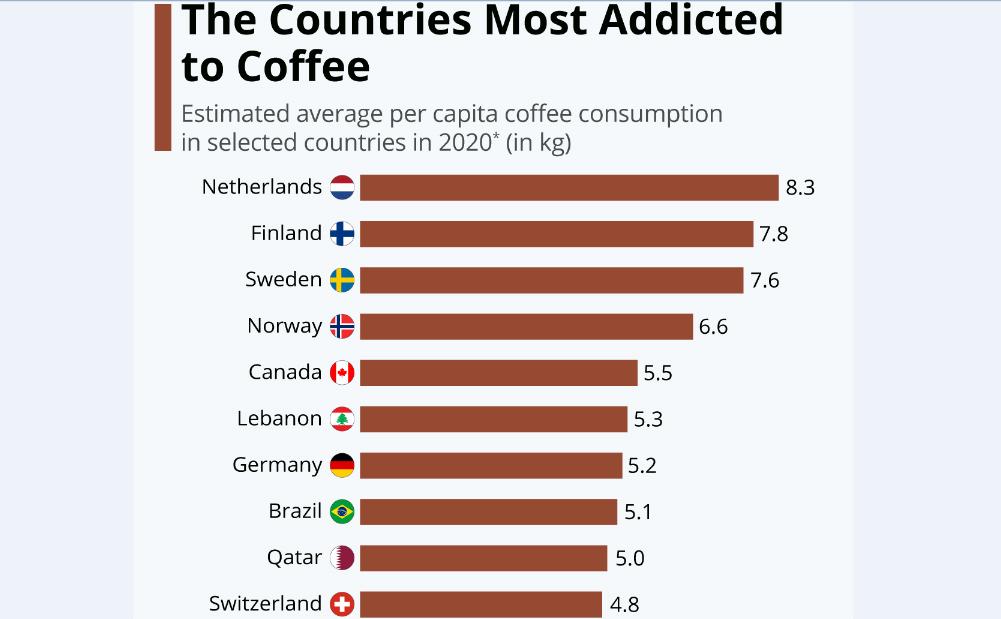 مردم «هلند»؛ مصرفکننده بیشترین میزان قهوه در سال 2020