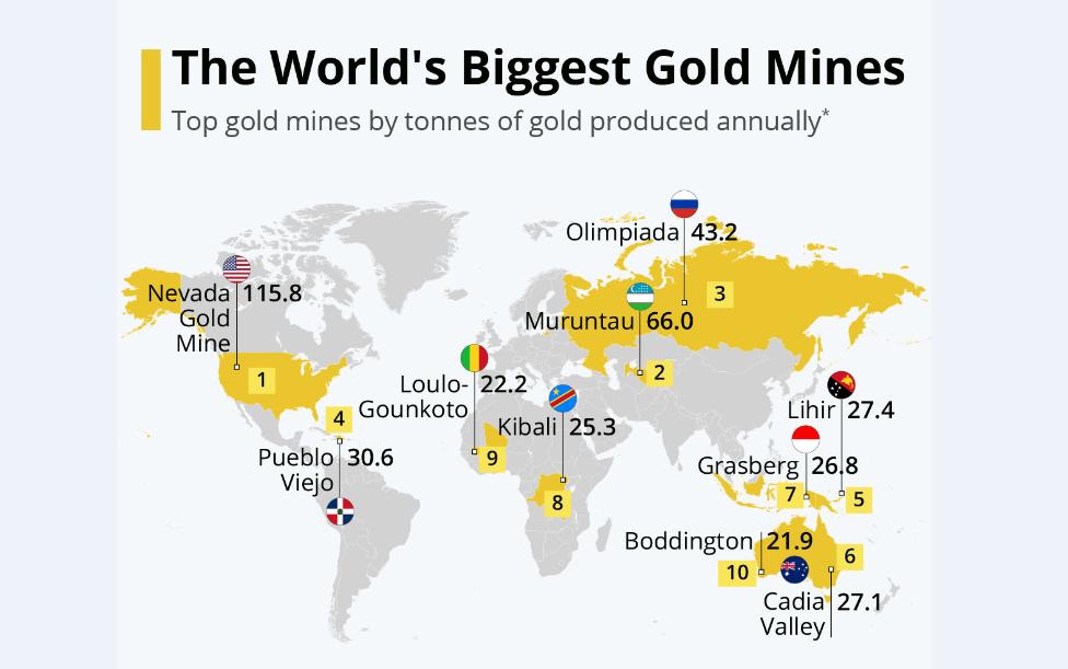 ذخایر هنگفت طلا روی نقشه جهان
