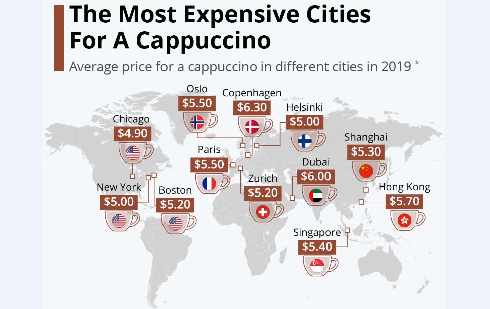 قیمت یکفنجان کاپوچینو در کلانشهرهای معروف جهان چقدر است؟