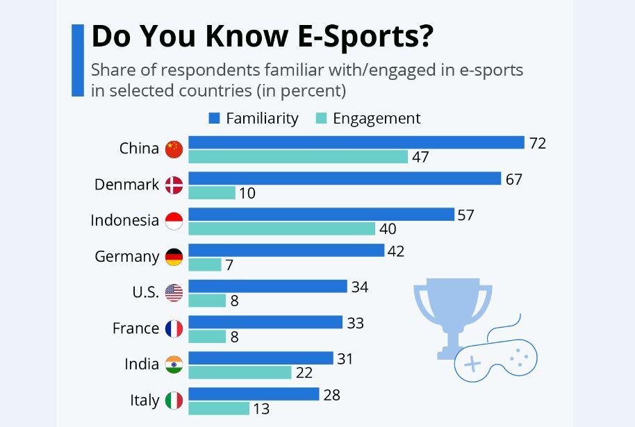 آیا میدانید «ورزش الکترونیک» چیست؟