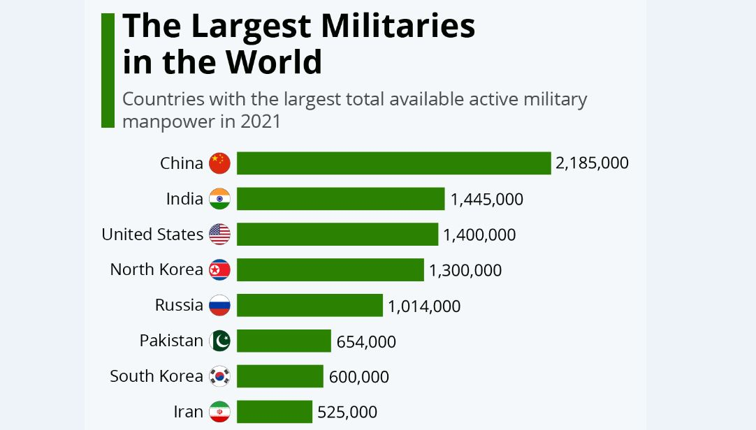 ایران؛ در جایگاه هشتم ارتشهای جهان