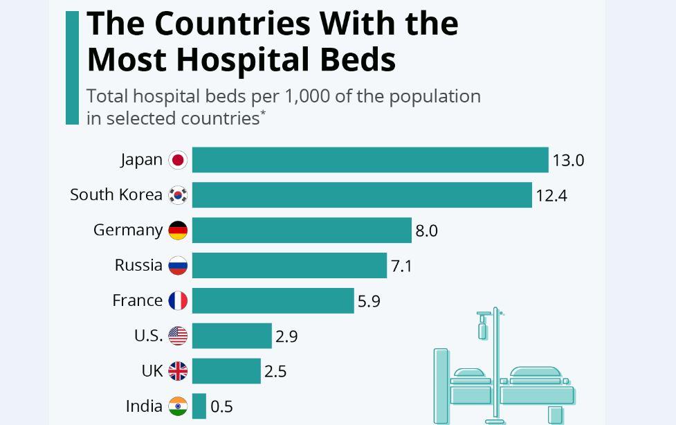 کدام کشورهای عضو OECD بیشترین تختهای بیمارستانی را دارند؟