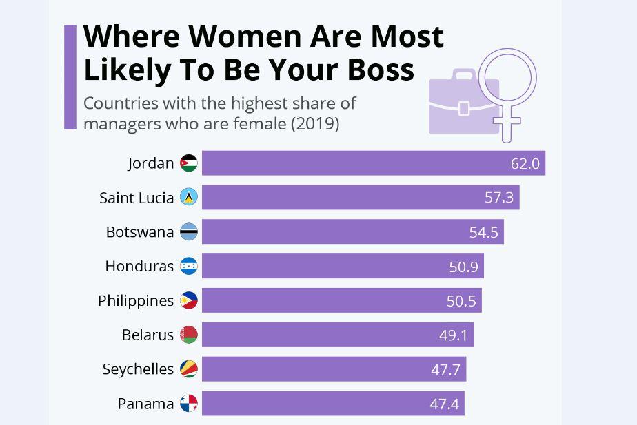 مدیران زن در کدام کشورها از مدیران مرد بیشتر هستند؟