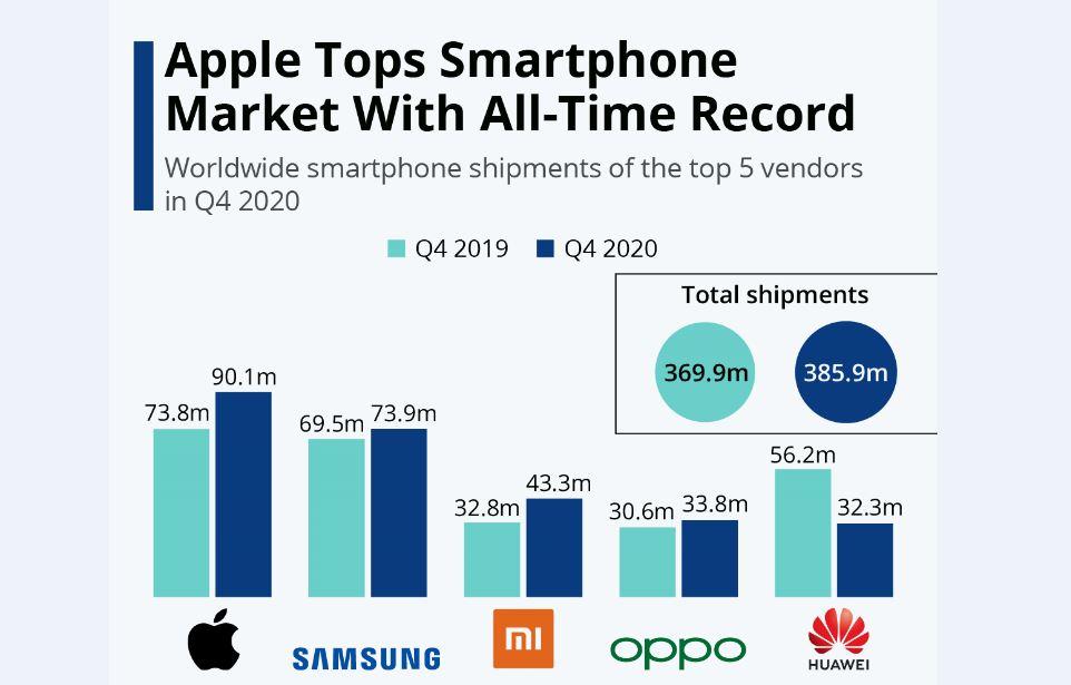 اپل؛ سردمدار گوشیهای هوشمند در سهماه آخر سال 2020