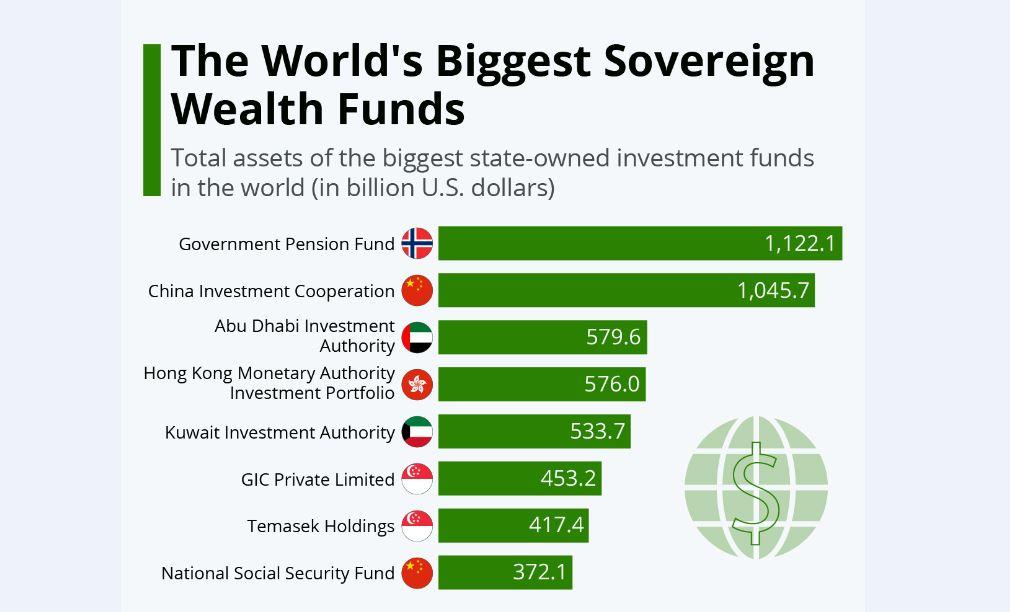 در صندوق ثروت ملی کشورها چه خبر است؟