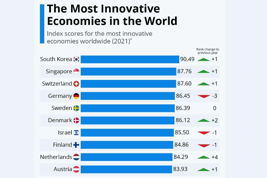خلاقترین اقتصادهای جهان در سال 2021