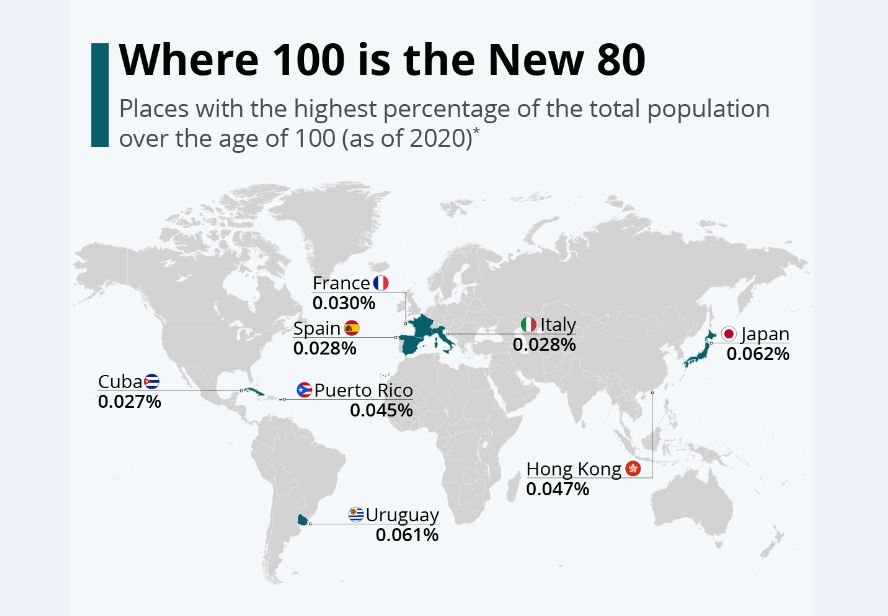 مردم کدام کشورها بیش از 100سال عمر میکنند؟