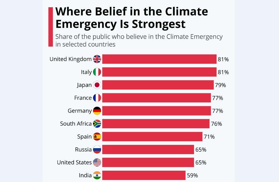 یکسوم مردم جهان هنوز به خطرات تغییر اقلیم باور ندارند