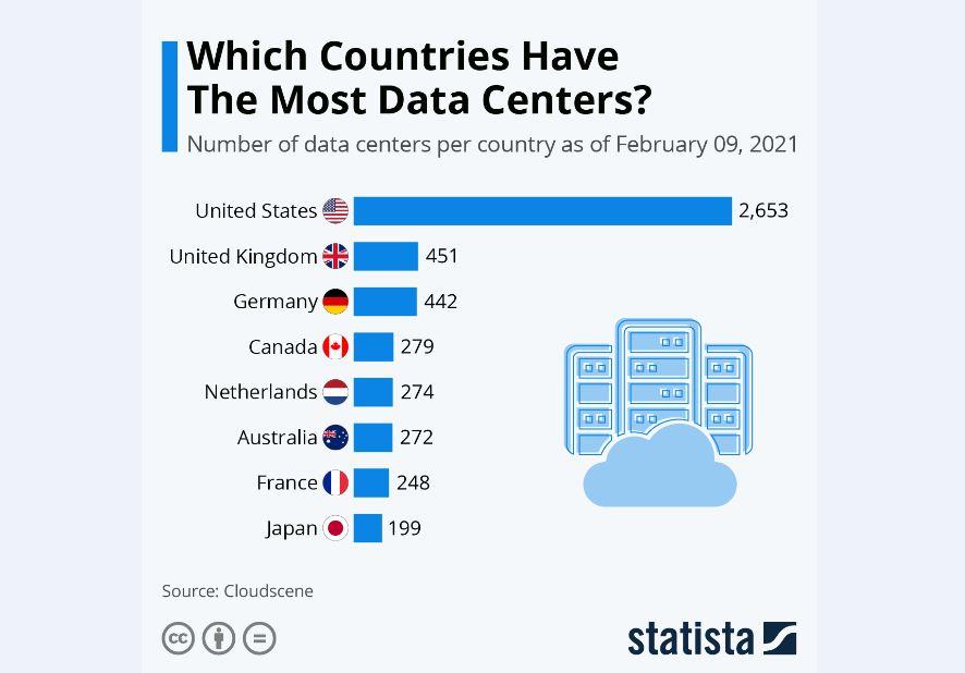 کدام کشورها بیشترین مجموعه دیتاسنتر را دارند؟