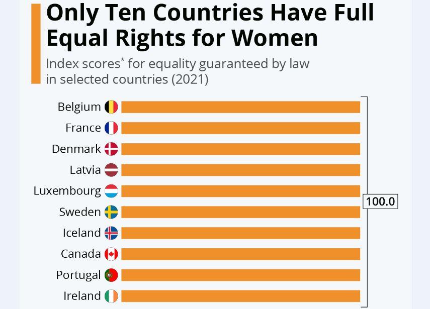 فقط 10 کشور دارای «حقوق کامل برابر» برای زنان هستند
