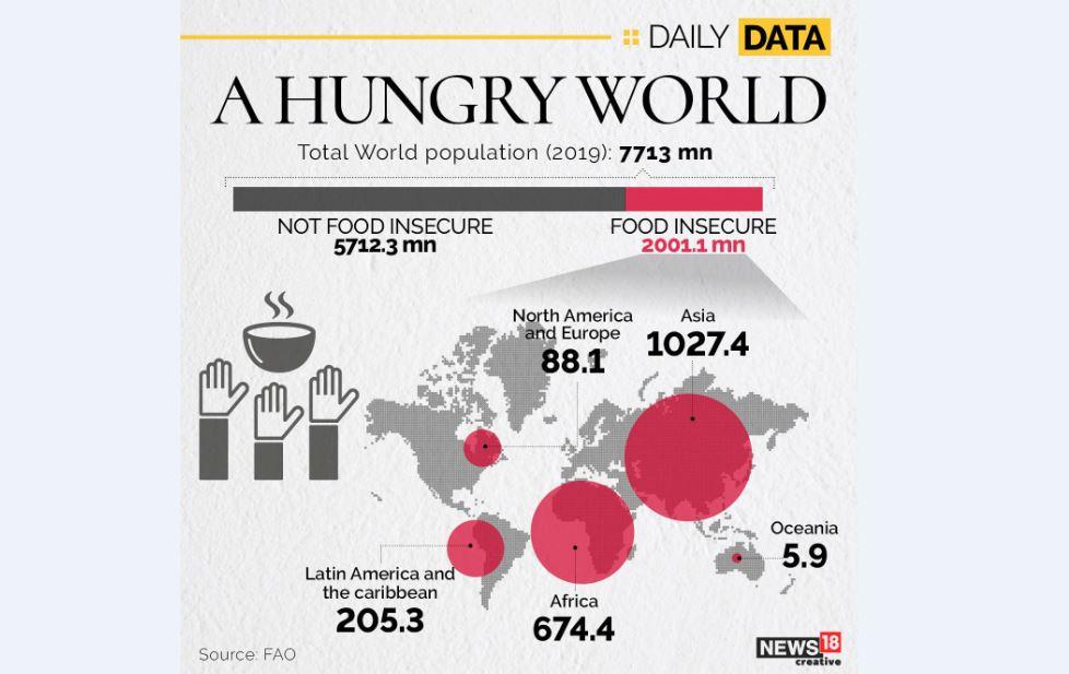 دومیلیاردنفر در جهان از «امنیت غذایی» برخوردار نیستند