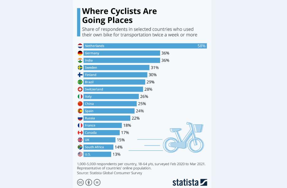 هلند؛ دوچرخهدوستترین کشور جهان