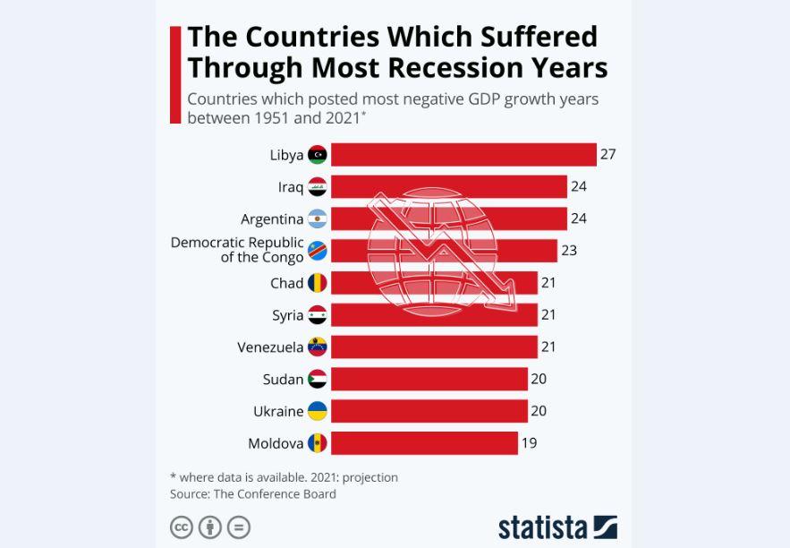 کشورهایی که طولانیترین رکودها را تجربه کردهاند