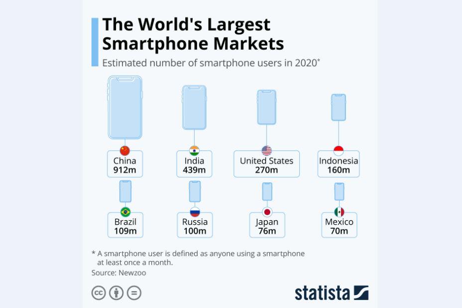 بزرگترین بازارهای مصرف گوشیهای هوشمند