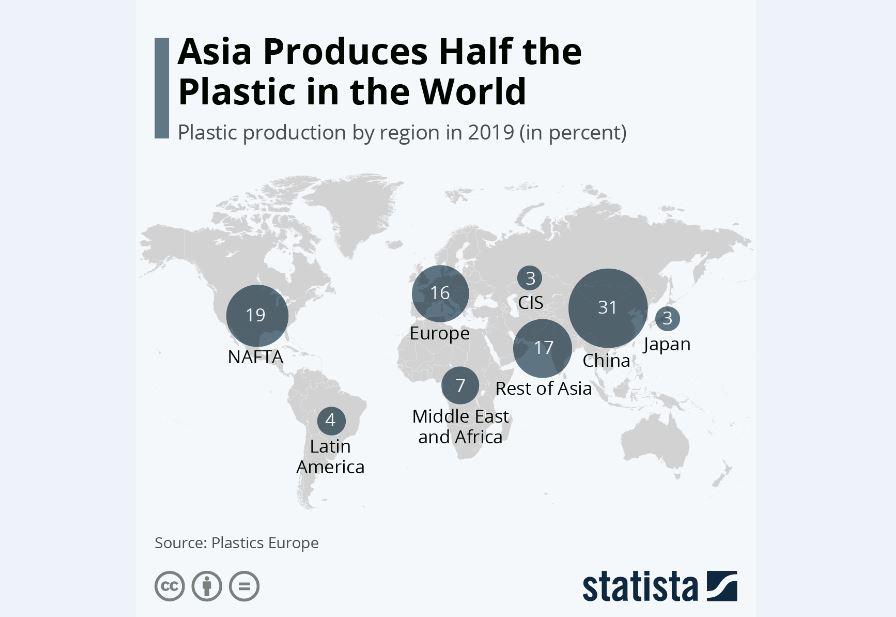 آسیا؛ مرکز تولید پلاستیک در جهان