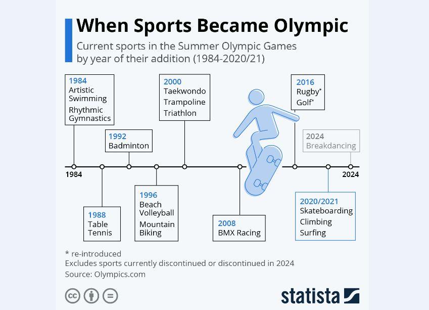 این رشتههای ورزشی در چه تاریخی المپیکی شدند؟