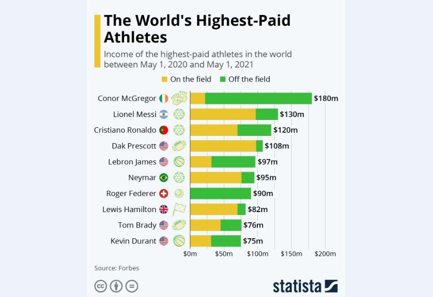 کانر مکگرگور؛ پردرآمدترین ورزشکار جهان