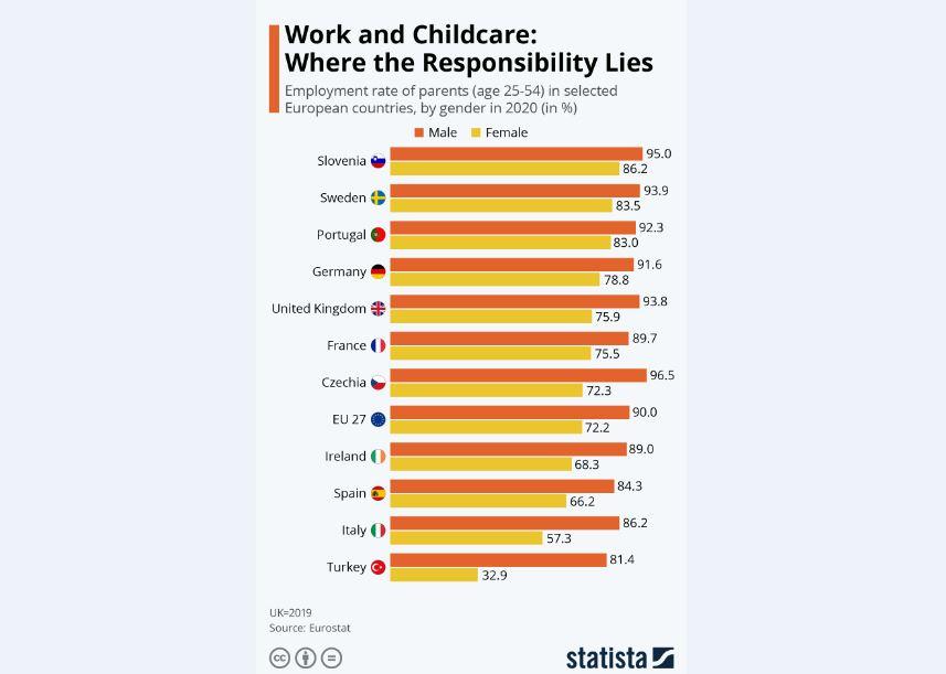 کودکان؛ آسیبپذیرترین عضو خانوادههایی با دو والدِ شاغل